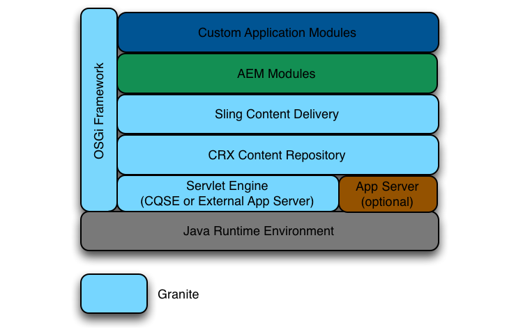 A view of the AEM internal architecture, taken from the AEM 5.6.1 documentation.